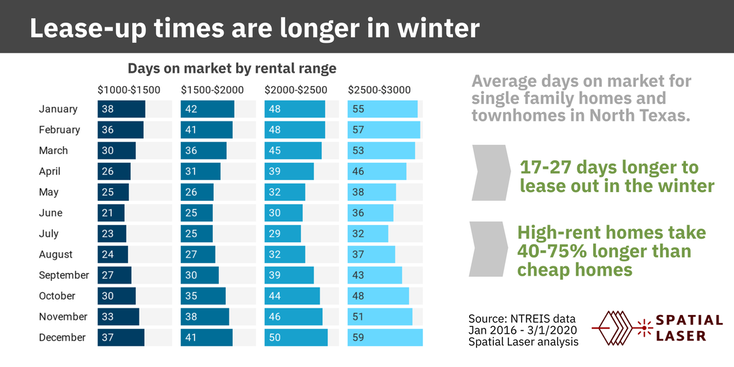 dallas housing leasing slower winter property management