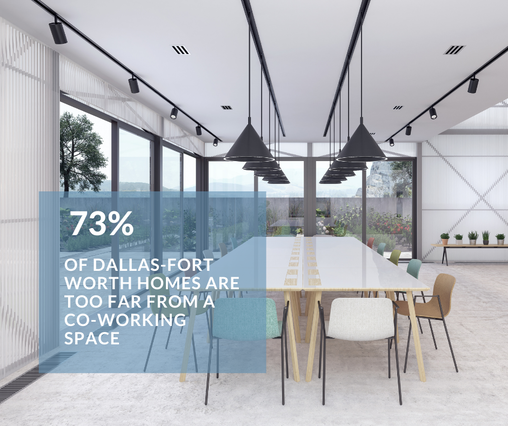 73 percent of dallas fort worth homes are too far from a co-working space