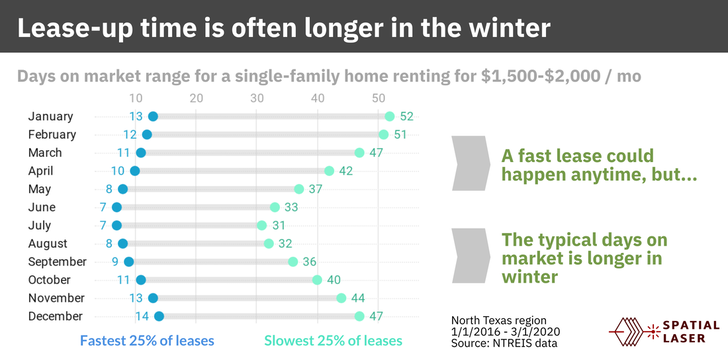 faster lease in winter dallas fort worth housing