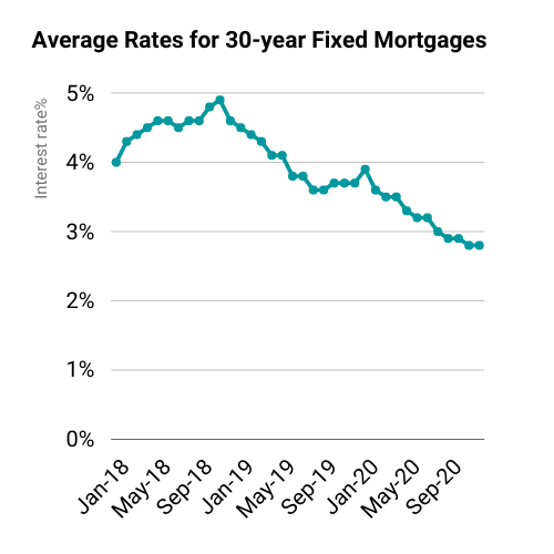 average mortgage rates fell steadily