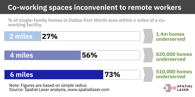 co-working in dallas fort worth too far away