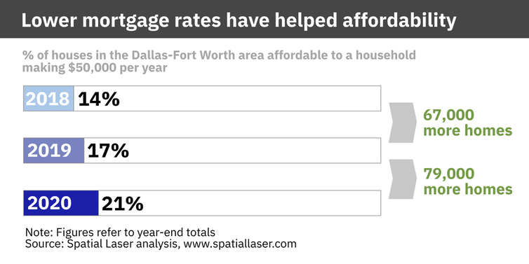 houses affordable in dallas fort worth