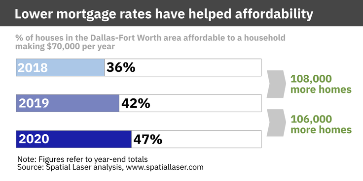 housing affordability in dallas fort worth improving